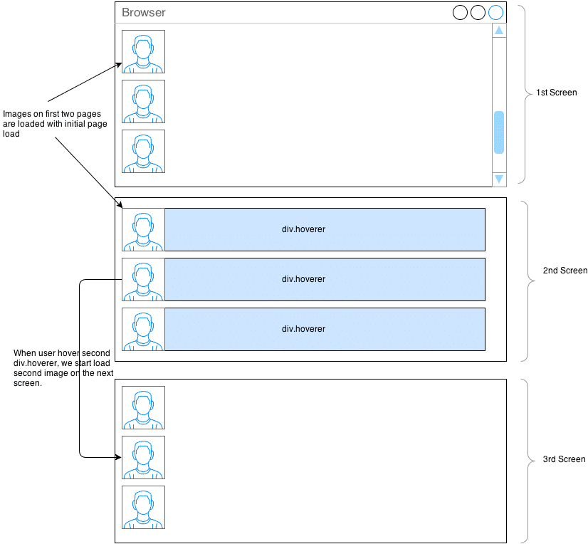 Images-Lazy-Load-Diagramm