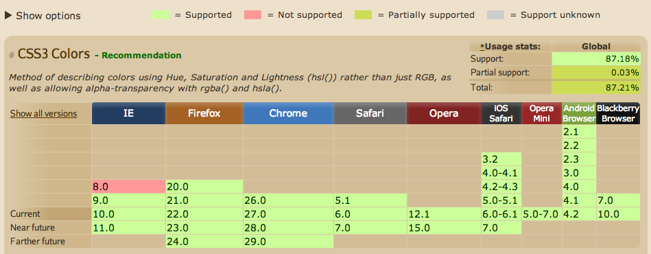 rgba() browser support