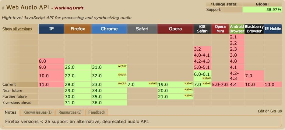 Current browser support for the Web Audio API.