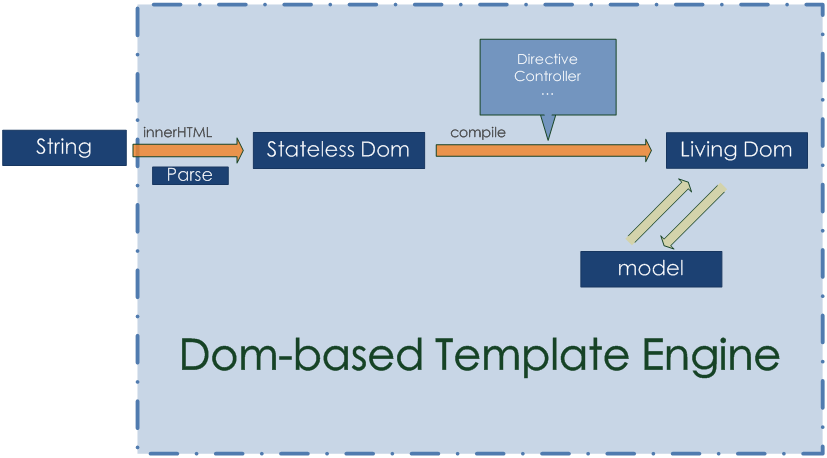 Dom-based Template