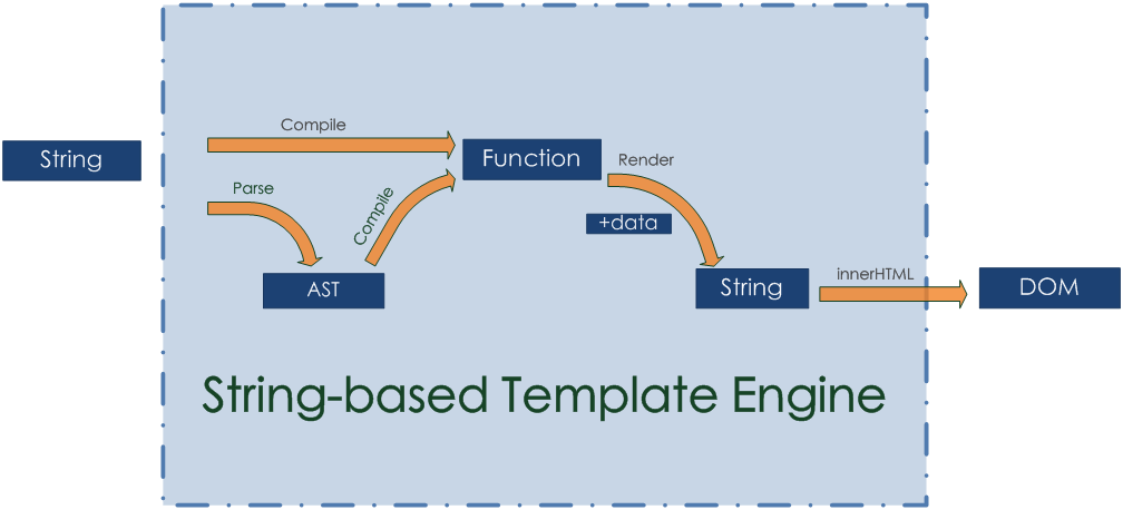 String-based Template